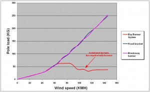 Wind force graph